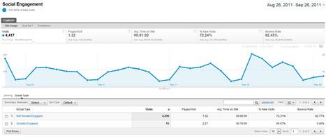 Tracker les boutons de partage des réseaux sociaux dans Google Analytics : pourquoi et comment faire ? | Time to Learn | Scoop.it