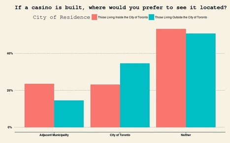 Which Torontonians Want a Casino?  Survey Analysis Part 2 | R for Journalists | Scoop.it