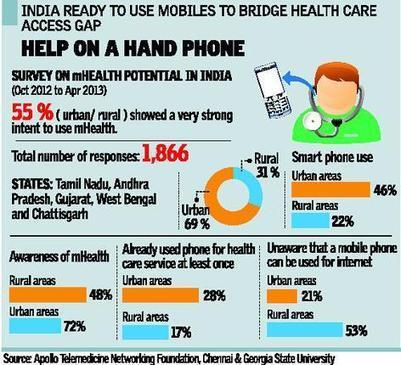 You can ring in health care, soon | Hanson Zandi News | Scoop.it