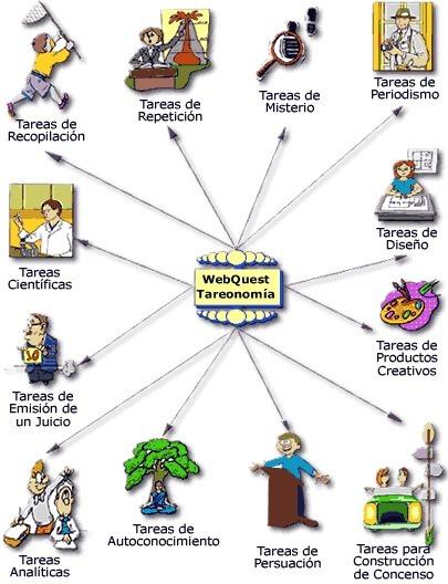 WebQuest - Tareonomía: Una taxonomía de las tareas | Metodologías de aprendizaje | Scoop.it