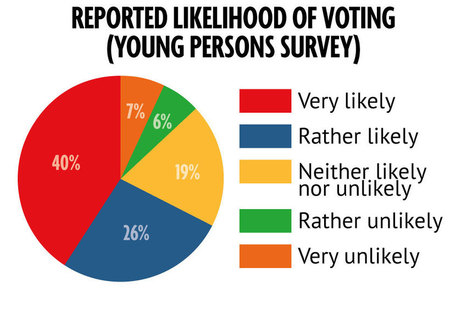 Scottish Independence: Can young voters swing the vote? | ESRC press coverage | Scoop.it
