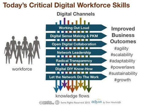 What Are the Required Skills for Today's Digital Workforce? - Dion Hinchcliffe | Future Knowledge Management | Scoop.it