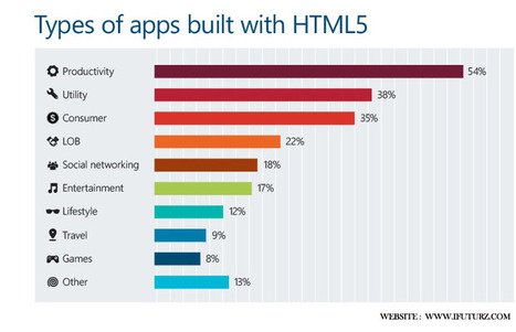 Want to Know Why HTML5 Development Services are in Demand in Mobile Space? | iFuturz | HTML5 Web Development Services | Scoop.it