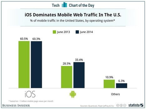iOS web traffic still 2 times higher than Android | Online Mobile and Videos | Scoop.it