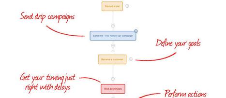 Marketing Automation con Drip | Strumenti per il Web Marketing | Scoop.it