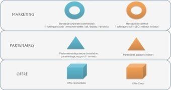 Marketing et ventes B2B: Stratégie marketing IT: vers le néo-marketing | Market' & Com', Consumers need Marketers | Scoop.it