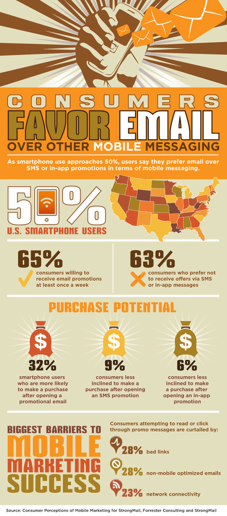 Infographic Consumers favor email over other mobile messaging | Marketing & Webmarketing | Scoop.it