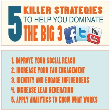 Killer Strategies to Dominate Social Media's Big 3: Facebook, Twitter and YouTube [INFOGRAPHIC] | Social media & health - Médias sociaux & santé | Scoop.it