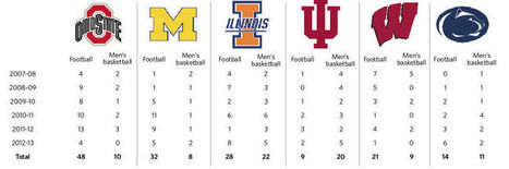 NCAA violations more common than public knows - Daily Illini | Sports Ethics: Moore, R | Scoop.it