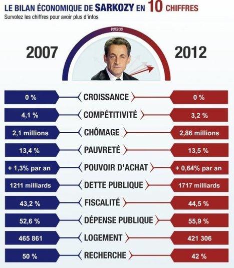 Le bilan Sarkozy vu par les organismes internationaux… | Veille | Scoop.it