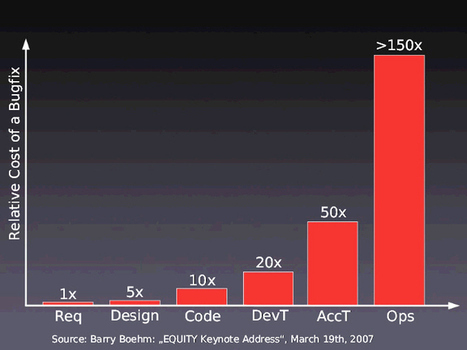Cost of a bug within a software lifecycle | DevOps in the Enterprise | Scoop.it