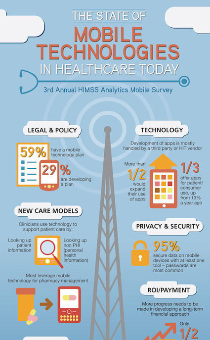 70 percent of clinicians use mobile devices to view patient information | Technology in the Classroom | Scoop.it