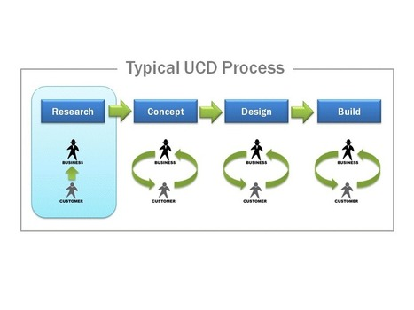 Bringing User Centered Design to the Agile Environment | User Experience | Scoop.it