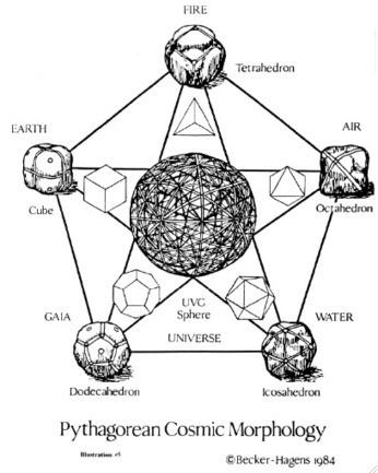Twitter / presentfuture_: #Pythagorean #Cosmic #Morphology ...   Ancient Origins of Science   Scoop.it