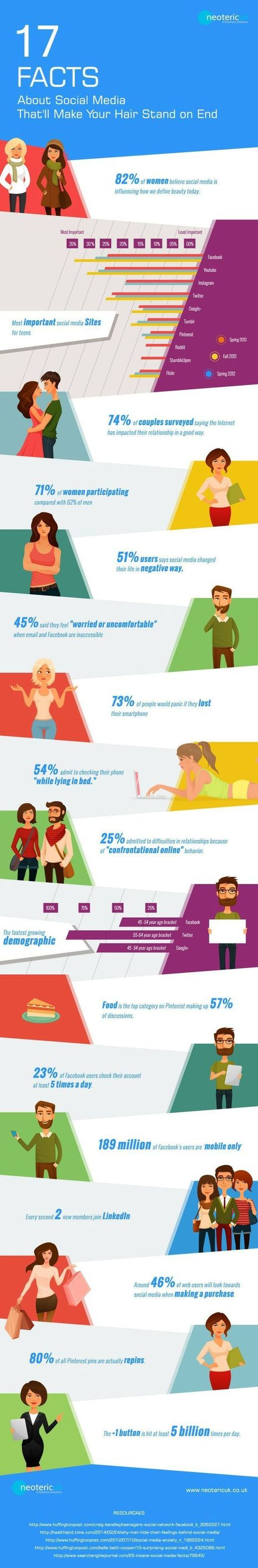 Pin by Erik Van Erne on Infographics | Pinterest | Social Media Marketing Magazine | Scoop.it