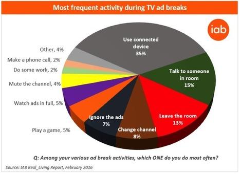 The decline of the TV centric living room | IAB UK | Tendances, technologies, médias & réseaux sociaux : usages, évolution, statistiques | Scoop.it