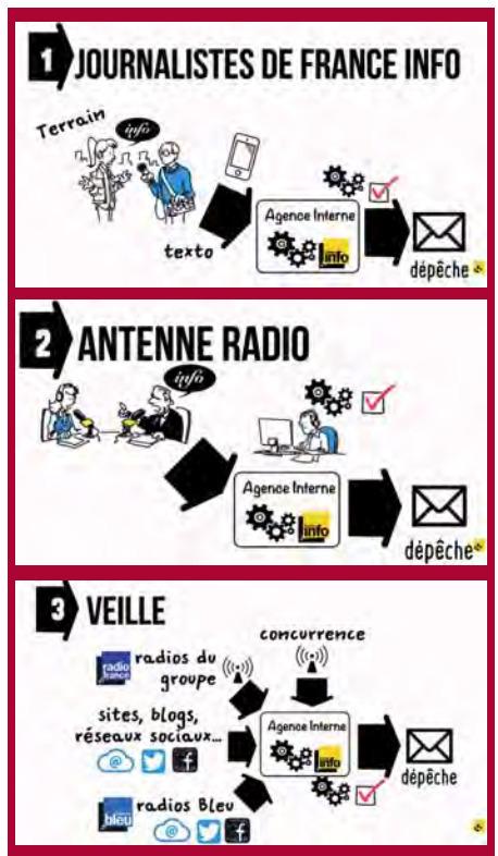 Agence interne de France Info: la garantie d'une vérification certifiée | My blog, Xavier Delaporte Photographie | Scoop.it