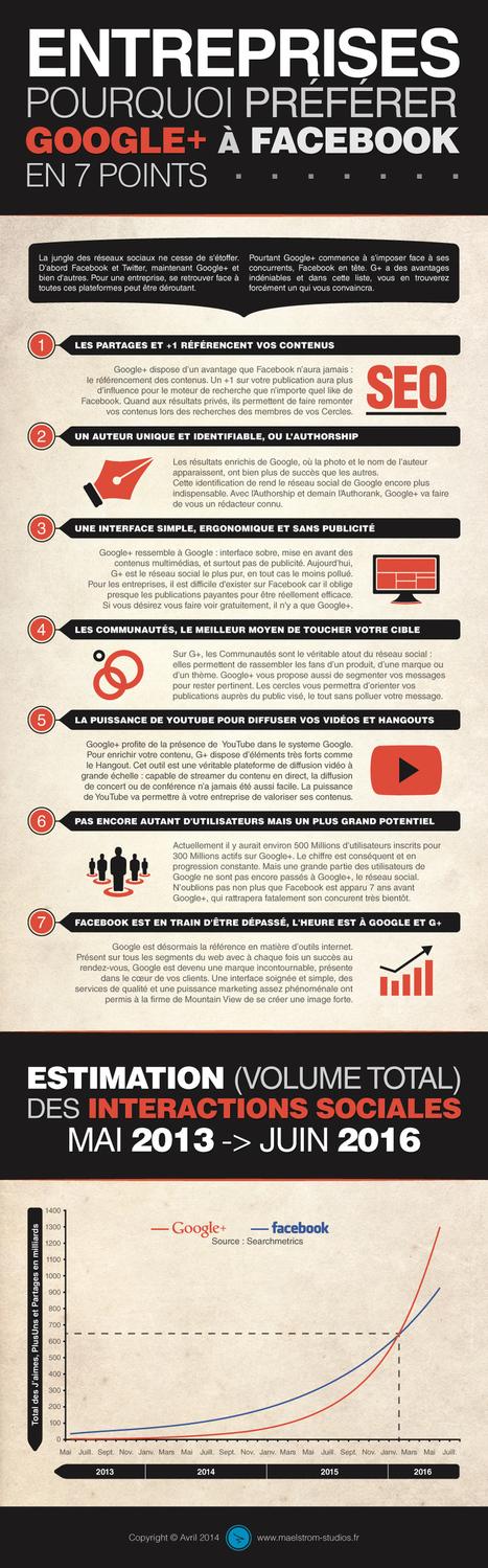 [#Infographie] Pourquoi préférer #GooglePlus à #Facebook pour une entreprise ? | Comment j'anime mon réseau? | Scoop.it