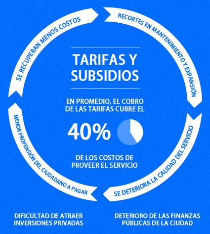 ¿Cómo financiar infraestructura urbana? |Ciudades Emergentes | Urban Development in Latin America | Scoop.it