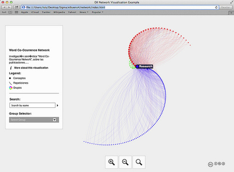 Word Co_Ocurrence Network 2000-2013 | e-Xploration | Scoop.it