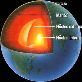Proyecto Biosfera: Capas de la tierra | Ciencias Sociales Rubén | Scoop.it