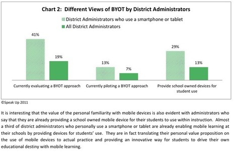BYOT as a Reflection of the Administrative Leader - Questeq MainLINE Blog | Bringtech | Scoop.it