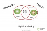 Acquisition and loyalty: the digital marketing mix | Marketing & Technology | Scoop.it