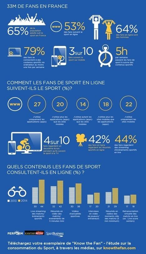 [Infographie] 53% des fans suivent le sport en ligne. 79% Web. 30% Mobile @Perform Group - Offremedia | Big Media (En & Fr) | Scoop.it