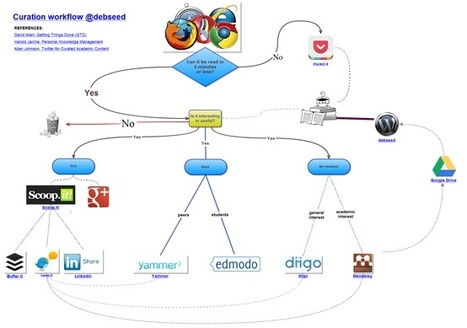 Curation Workflow Diagram | Better know and better use Social Media today (facebook, twitter...) | Scoop.it