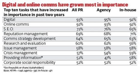 Social media training is top priority for every PR professional | International Public Affairs | Scoop.it