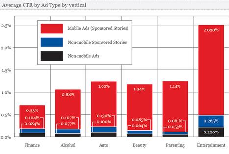 Facebook : les annonces publicitaires sont plus efficaces sur mobile | Digital Webmarket Design | Scoop.it