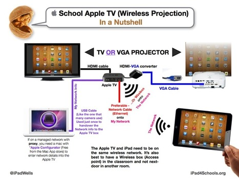 i4S POSTERS - IPAD 4 SCHOOLS | iPads in high school | Scoop.it