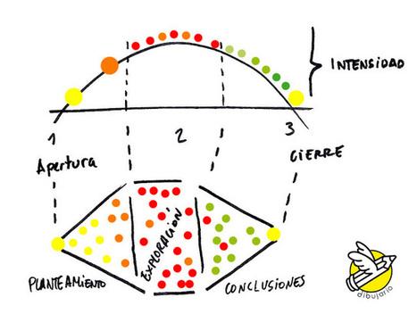 Dibujario: Fernando de Pablo: Cómo dibujar recursos para storytelling | Educacion, ecologia y TIC | Scoop.it