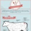 Infografía sobre el corte de la carne de vaca, cerdo y cordero - Hogarutil | Servicios en Restauración | Scoop.it