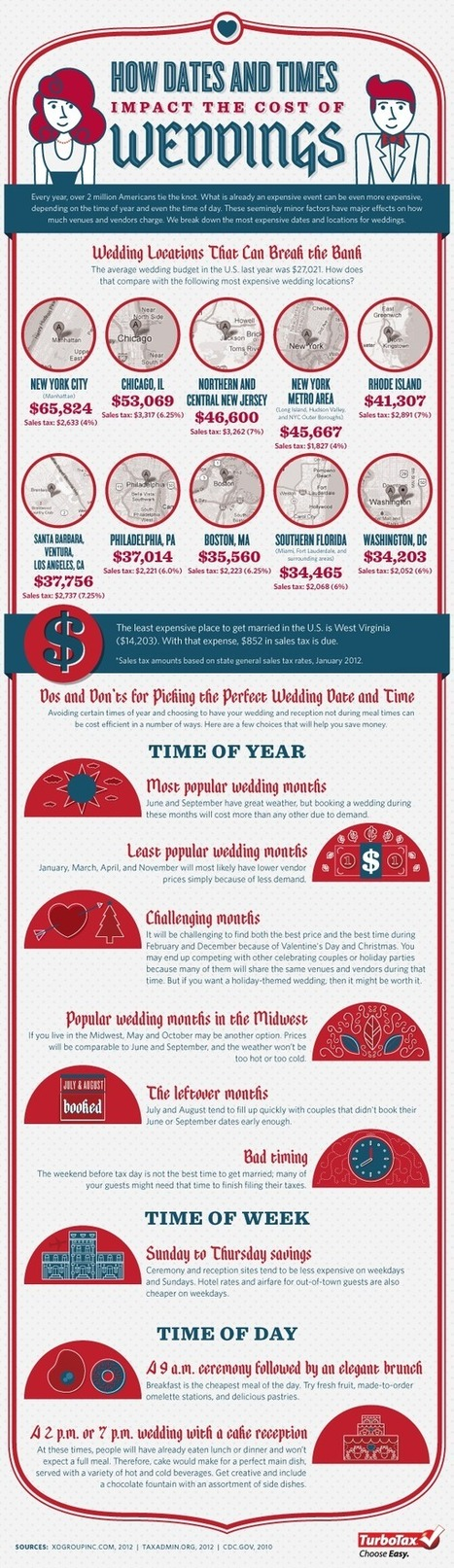 Wedding Costs - Location and Time do Matter - Bitsy Bride | Getting Married | Scoop.it