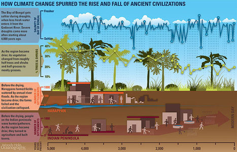 Climate Change Spurred Fall of Ancient Culture : Oceanus Magazine | Old Kingdom and Harrapans | Scoop.it