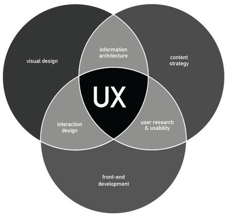 UX is the Village, Disciplines are the People – Giant UX | Effective UX Design | Scoop.it