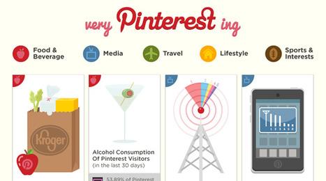 "Who's Using Pinterest? | L'impresa ""mobile"" | Scoop.it"