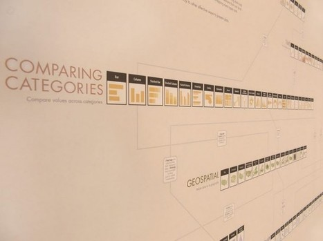 The Graphic Continuum | #dataviz | e-Xploration | Scoop.it