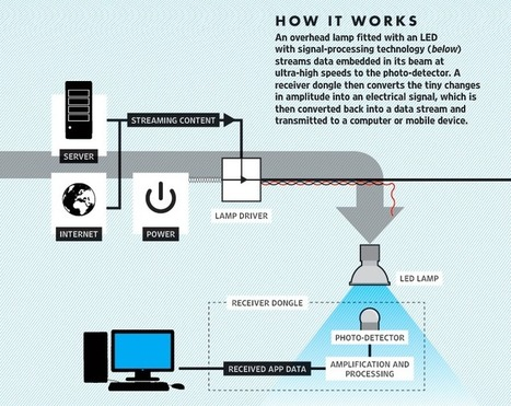 Li-Fi Probably Won't Be The New Wi-Fi For Most People | Geeks | Scoop.it