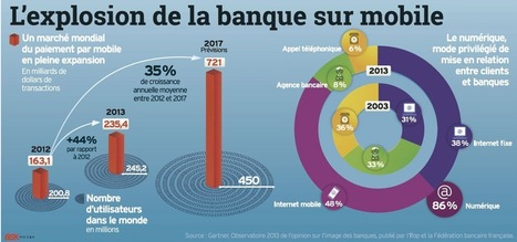 Banque sur mobile Gartner | Digital stuff | Scoop.it
