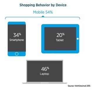 Mobile ads increase store visits by up to 80%, says new report | Public Relations & Social Media Insight | Scoop.it