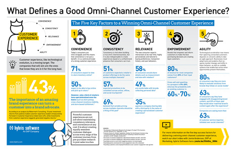 5 Keys To A Winning Omnichannel Experience | SAP | Public Relations & Social Media Insight | Scoop.it