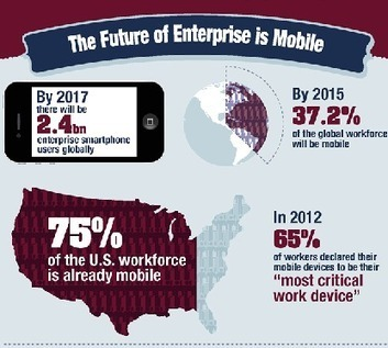 The Rise of Enterprise Mobile Learning (infographic) | Intuition | Mobile learning | Scoop.it