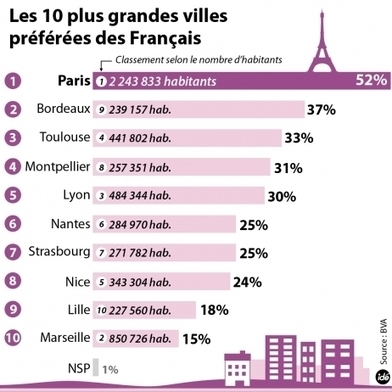 Paris, Bordeaux, Toulouse, villes PRÉFÉRÉES des Français - France Info   Immobilier   Scoop.it