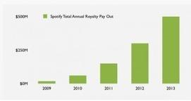 Streaming : Spotify assure avoir reversé 500 millions de $ en droit d ... - Arrêt sur images | Culture & Entertainment - Digital Marketing | Scoop.it