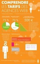 {Infographie] Comprendre les tarifs d'une agence web | La vie en agence web | Scoop.it
