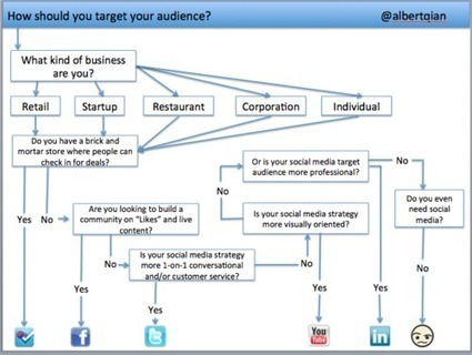 What Social Media Site is Best for Your Business? | On the Bullseye | Scoop.it