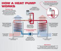 How Air-Source Heat Pumps Work | Designing | Scoop.it
