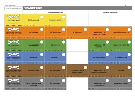 Et si je commençais ? #ConseilDeCoopération #PlanDeTravail #CeinturesDeCompétences | Éducation, TICE, culture libre | Scoop.it